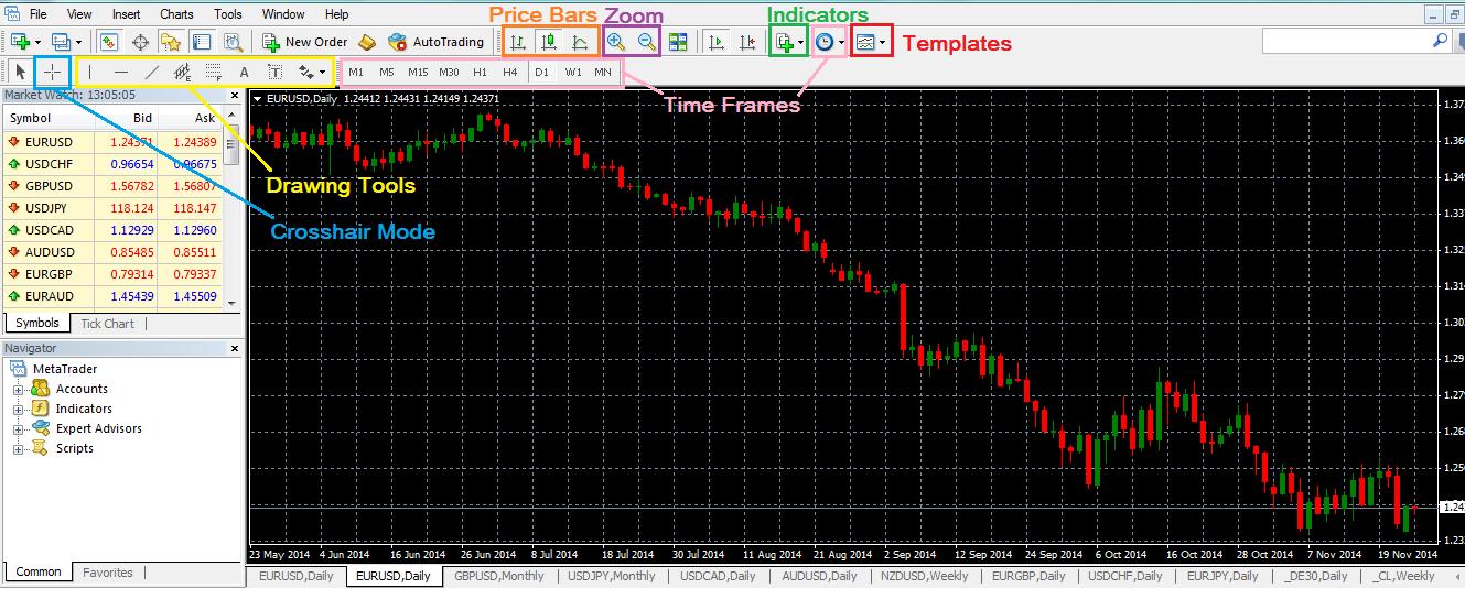 Chart Toolbars